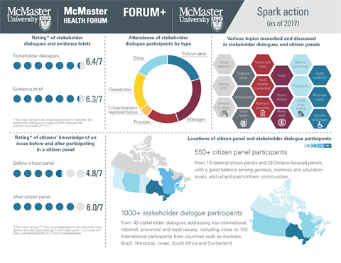 Impact of the Forum's Spark Action programs